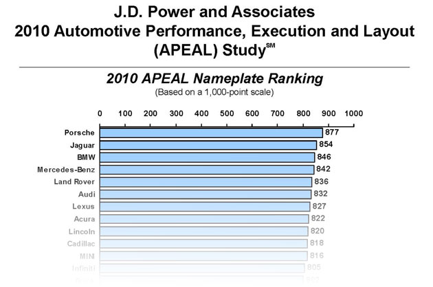ecef527136alpage Domestics surpass imports as a whole in 2010 J.D. Power APEAL study