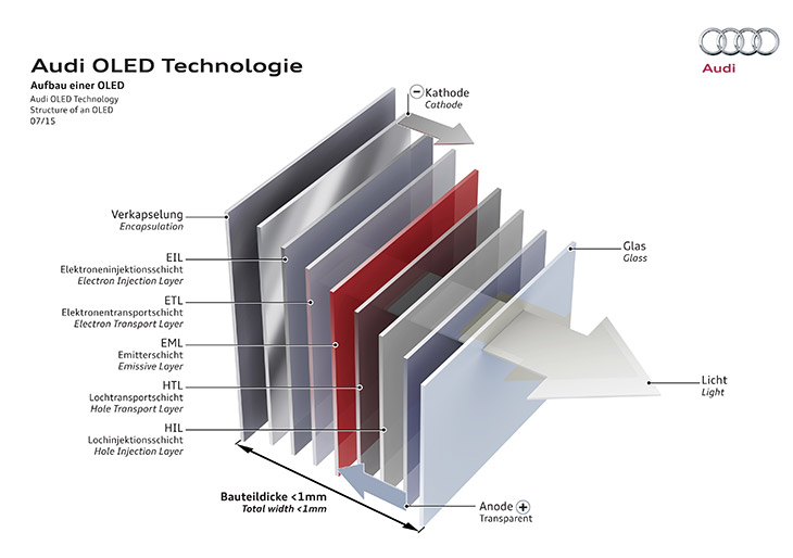 Audi OLED Technology Structure of an OLED